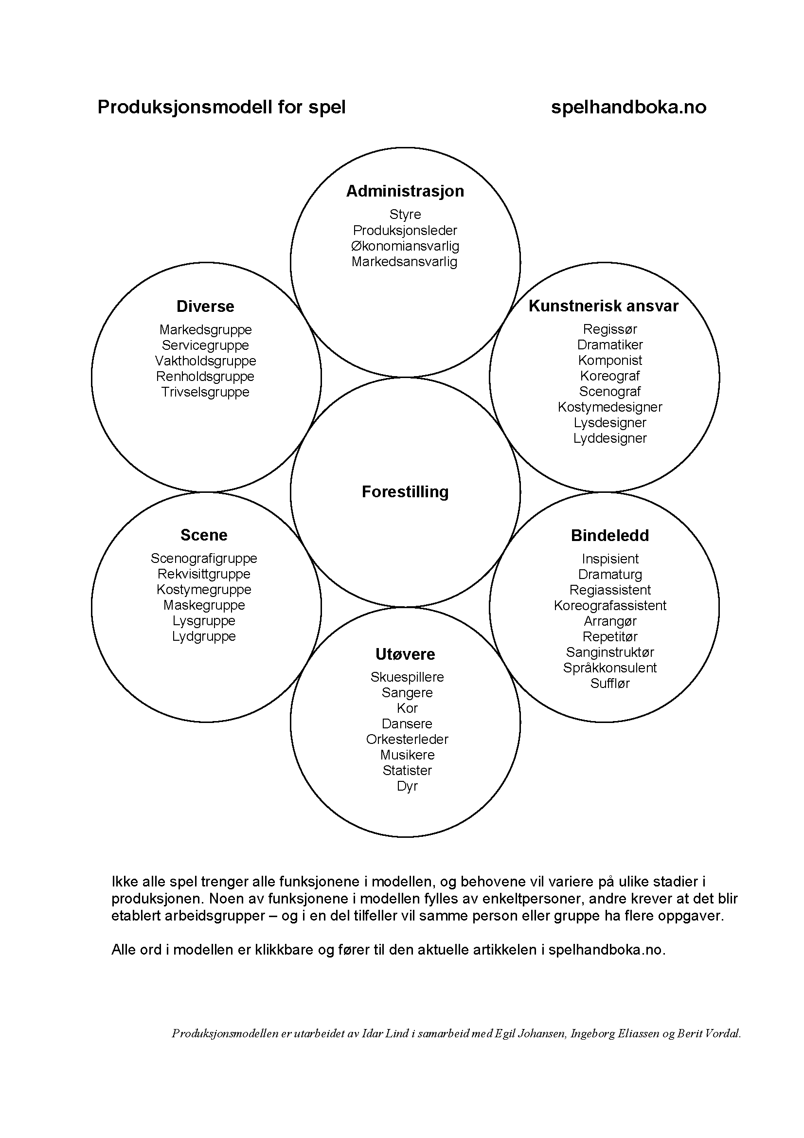 produksjonsmodellSpelhandboka.comNORMALVanlig